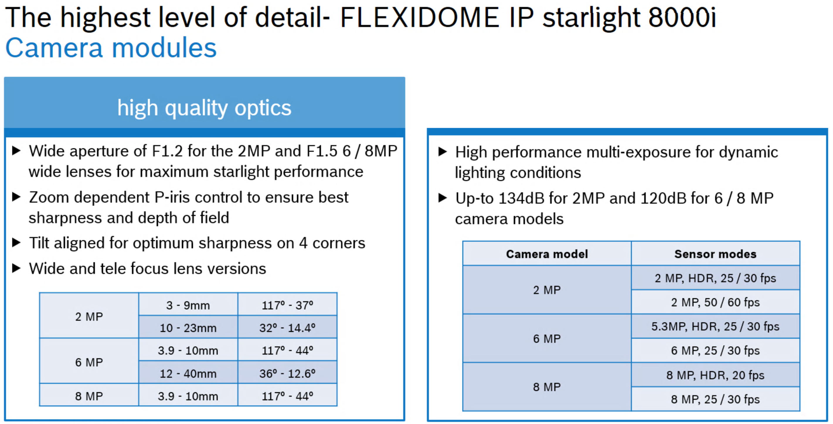 Bosch Flexidome IP 8000i lens information slide
