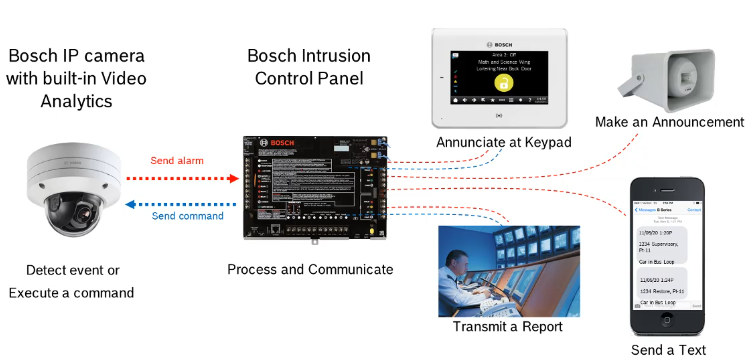 Bosch Intrusion Notification Paths image