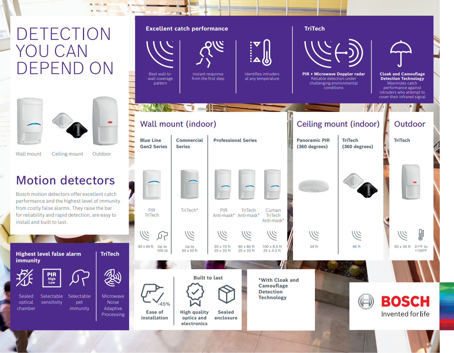 Bosch Motion Detection infographic 6-2021