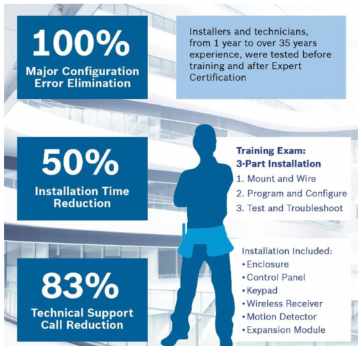 Bosch g Series training statistics image.png