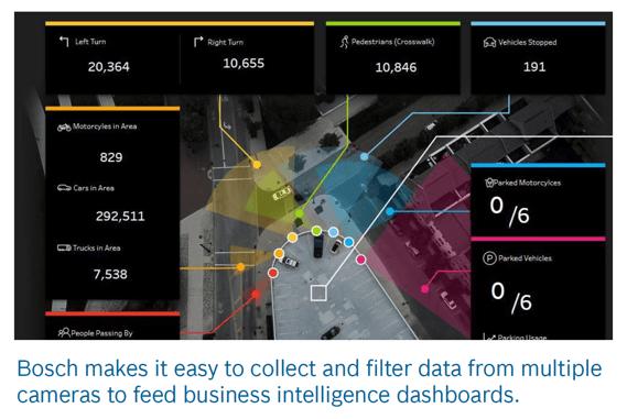 Bosch intelligent analytics dashboard image