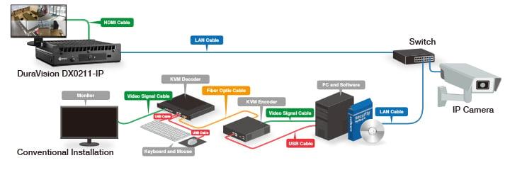 EIZO DuraVision DX0211-IP diagram 1