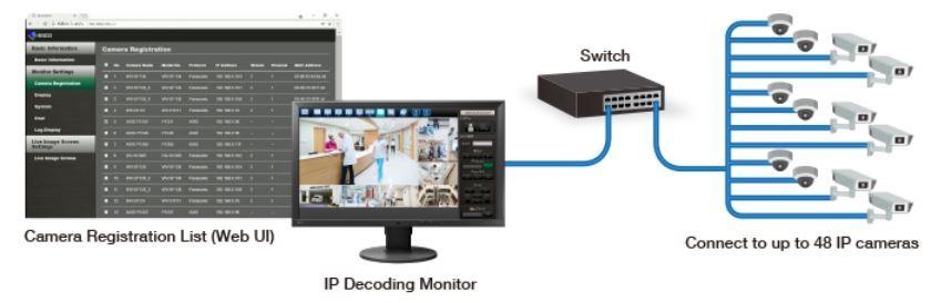 EIZO FDF2711W-IP multiple cameras diagram
