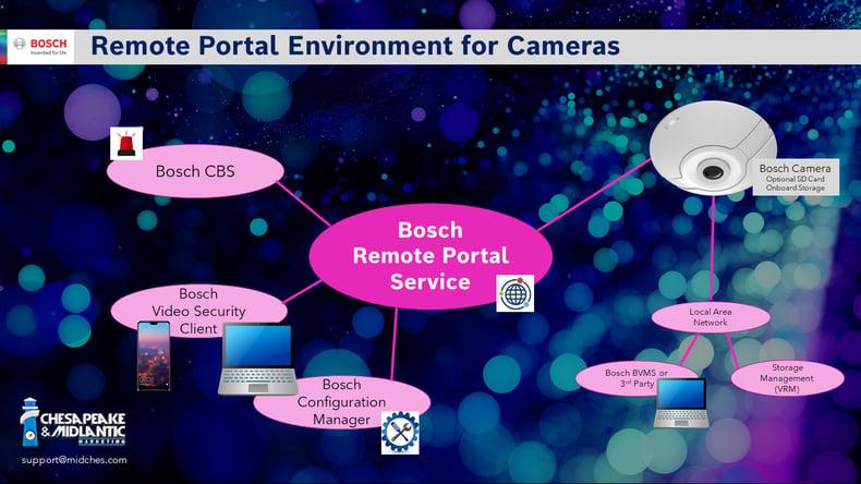 Remote Portal Environment for Cameras Image