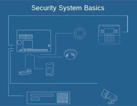 Security_System_Basics_thumbnail.jpg