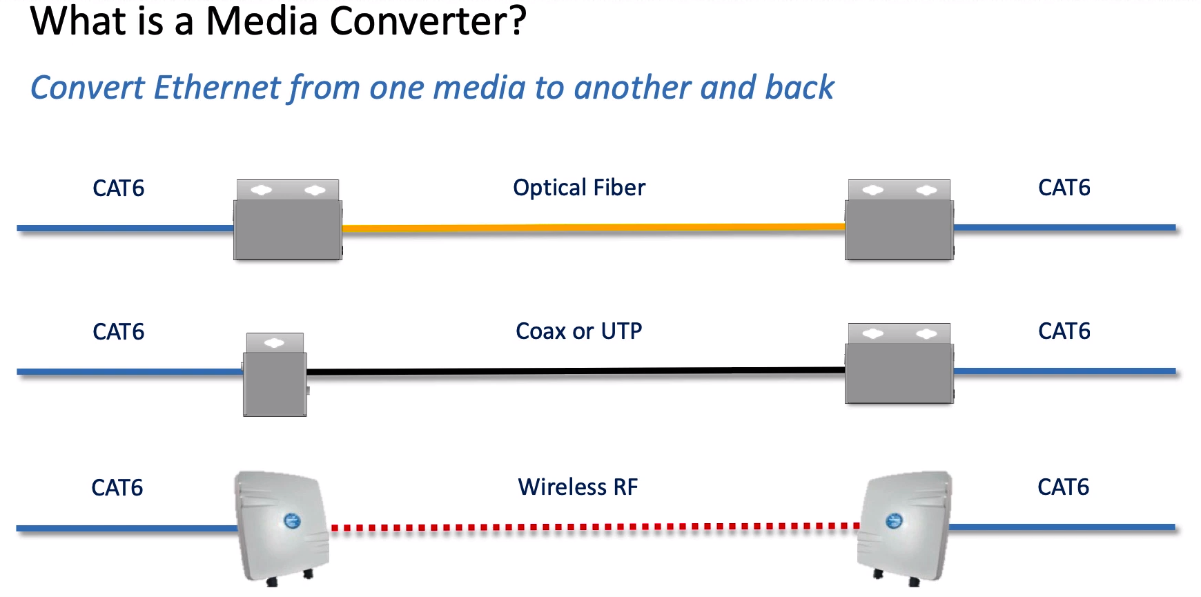 What is a media converter image